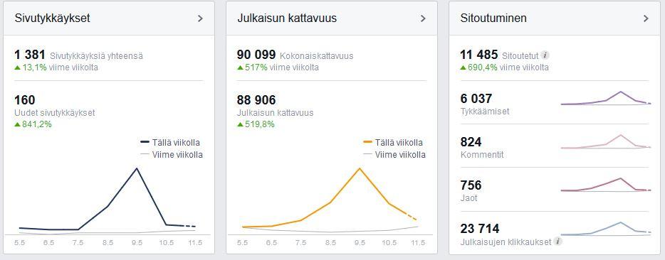 FB tilastot